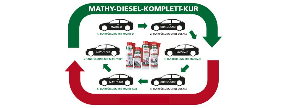 Download Anwendungshinweise MATHY Diesel Additiv Kuren