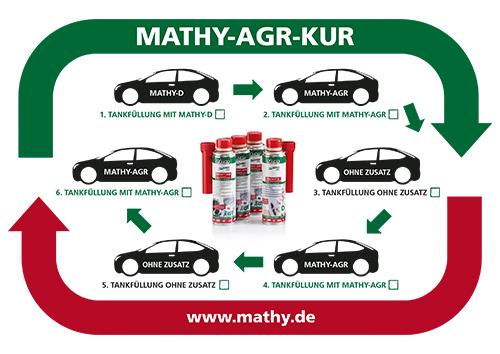 Anwendungshinweis MATHY-AGR Kur