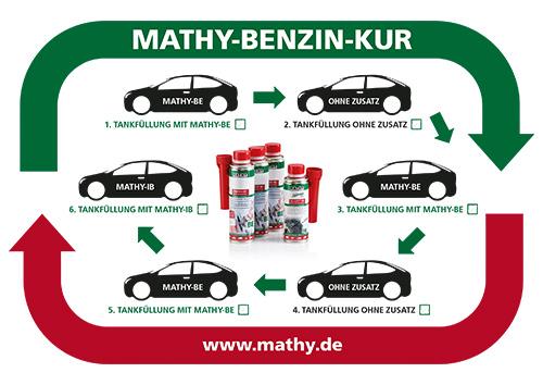 Anwendung MATHY Benzin-Kur