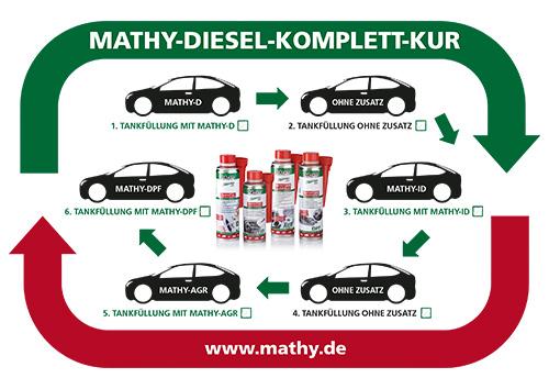 Anwendungsskizze MATHY Diesel-Komplett-Kur