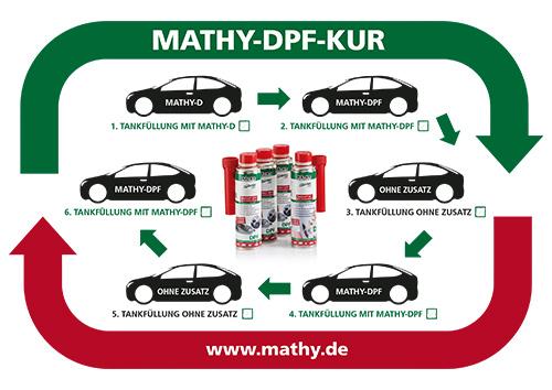 Anwendungshinweis MATHY-DPF Kur