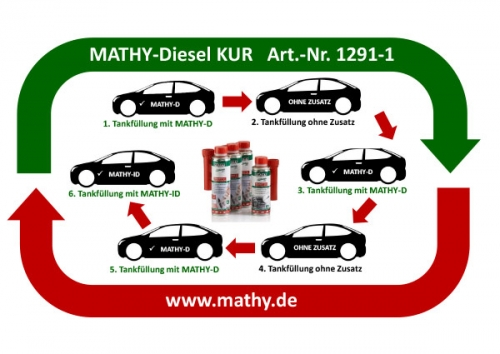 Anwendungshinweis MATHY Diesel-Kur
